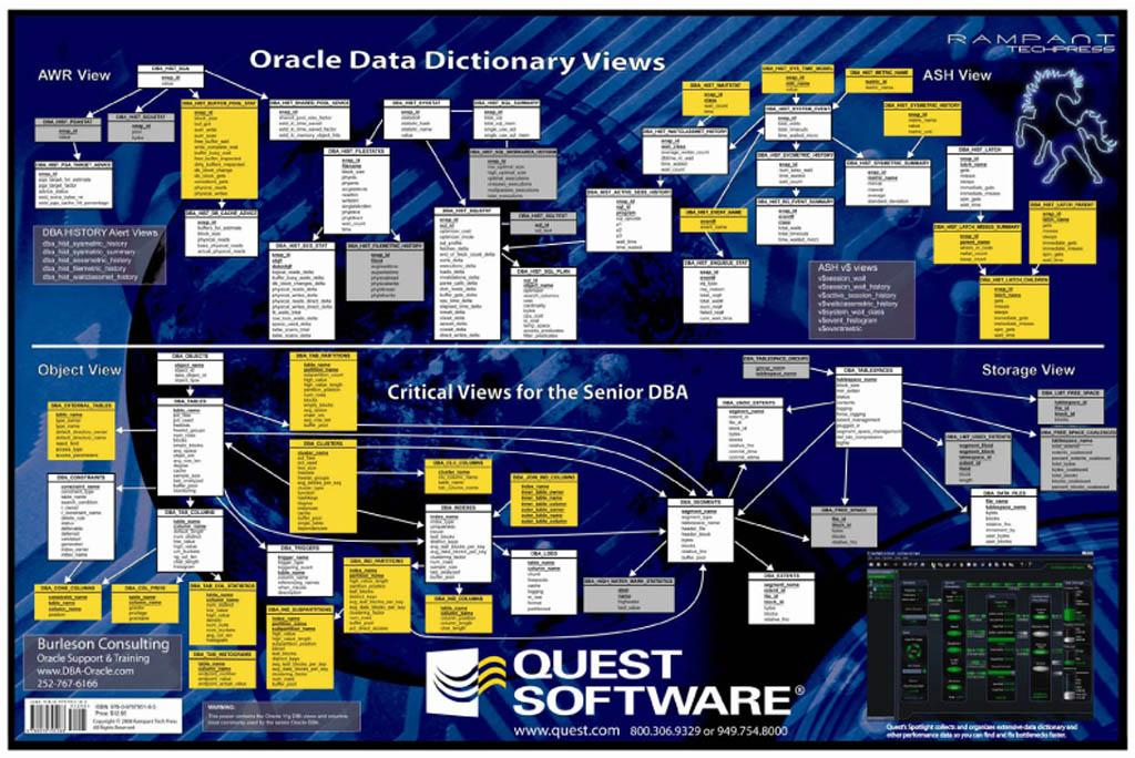 Oracle 11g Database DBA Reference Poster